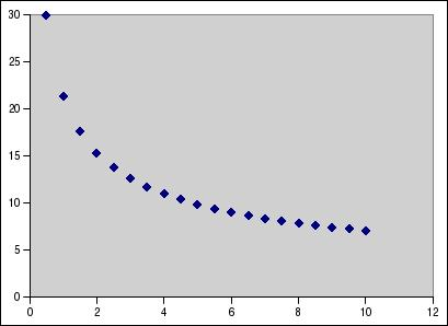 Lift as a function of the selection size