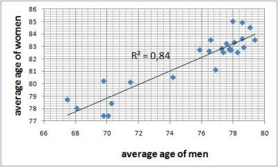 relationship between the age of men and women